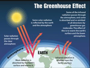 Climate Hoax — Only the Sun Causes Global Temperature Fluctuation