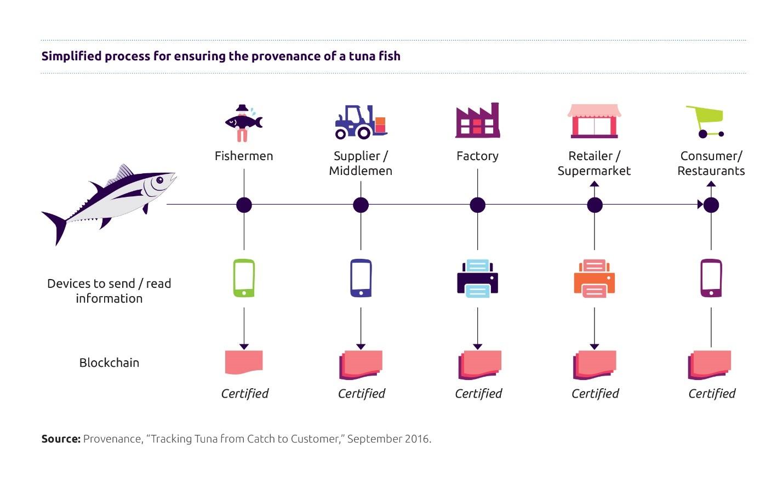 Blockchain: satisfying the world's billion-dollar appetite for sustainable consumer brands